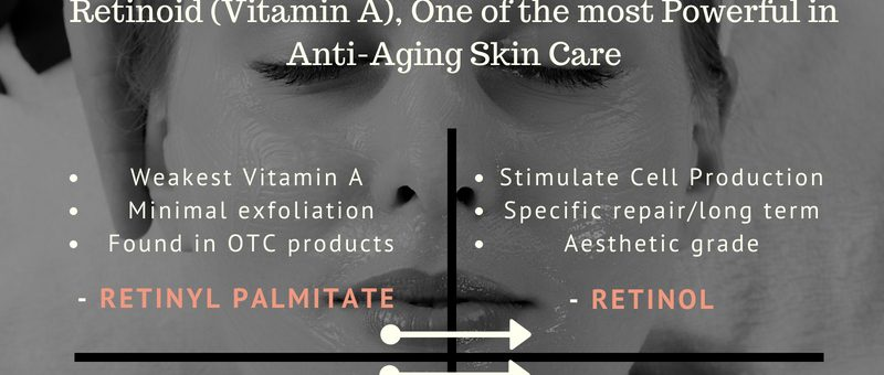 Forms & Benefits of Retinoid
